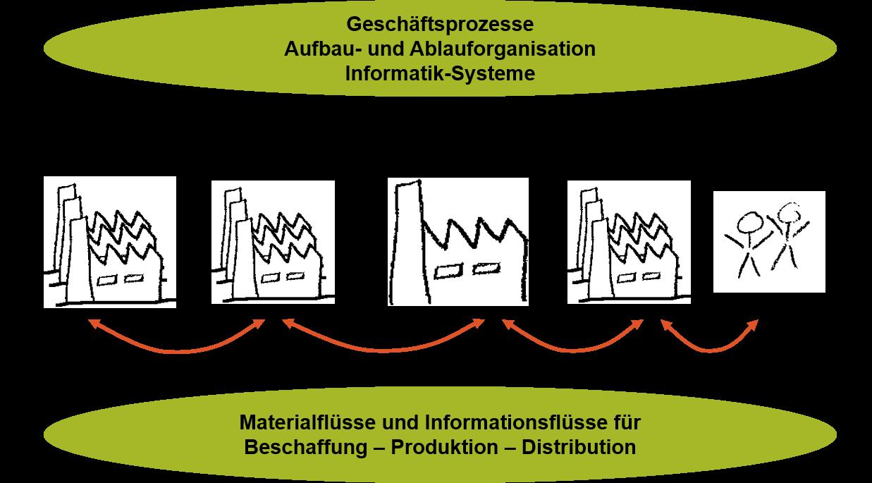 Supply Chain Management Suomeksi